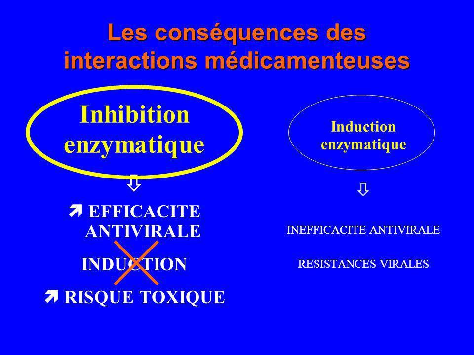 Les conséquences des interactions médicamenteuses Inhibition enzymatique EFFICACITE ANTIVIRALE INDUCTION RISQUE TOXIQUE Induction enzymatique INEFFICA