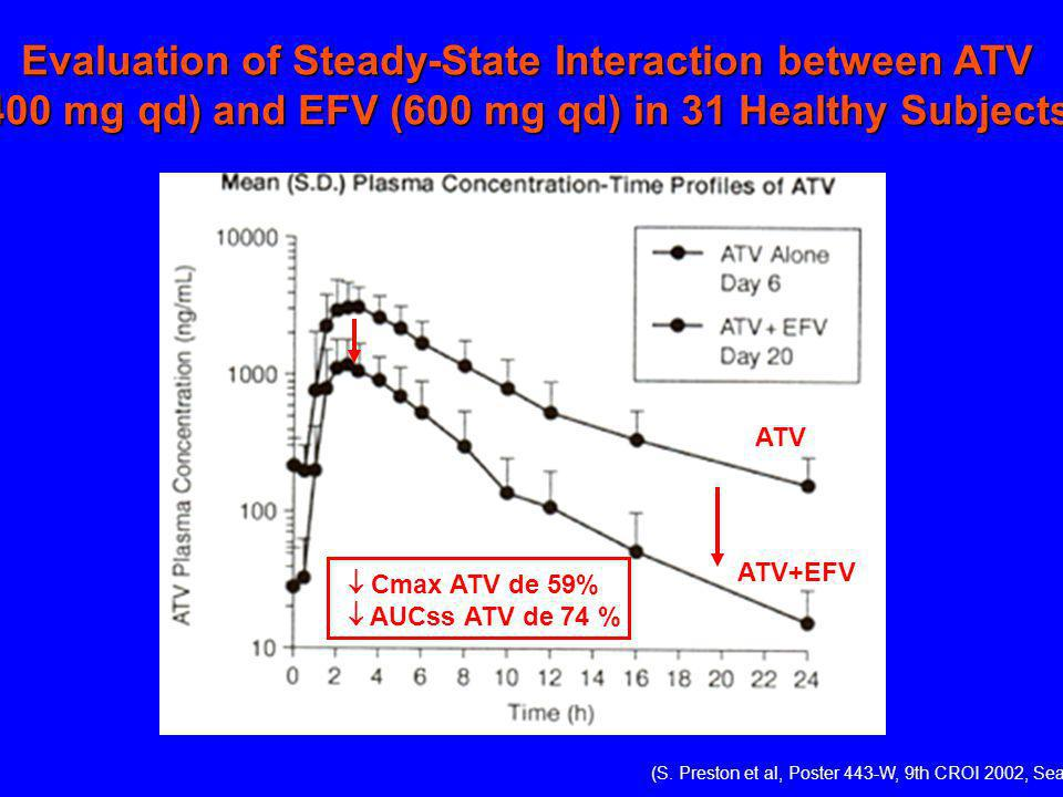 Evaluation of Steady-State Interaction between ATV (400 mg qd) and EFV (600 mg qd) in 31 Healthy Subjects ATV+EFV ATV Cmax ATV de 59% AUCss ATV de 74