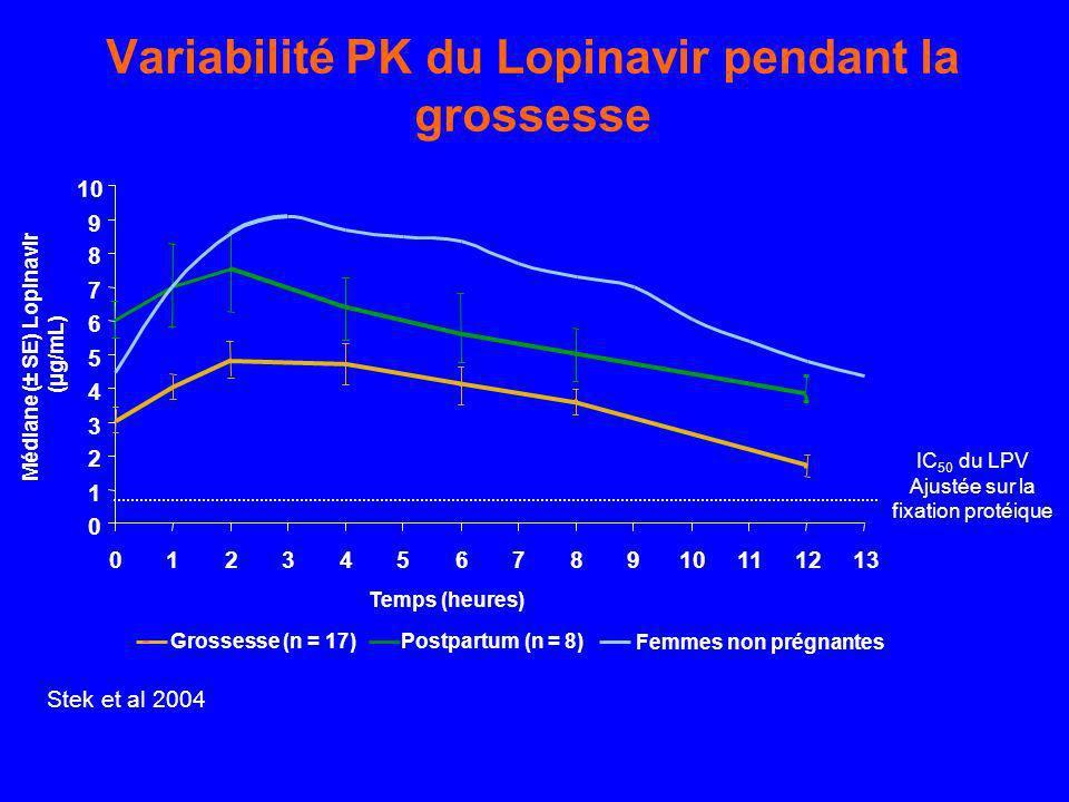 Variabilité PK du Lopinavir pendant la grossesse Grossesse (n = 17)Postpartum (n = 8) Femmes non prégnantes Stek et al 2004