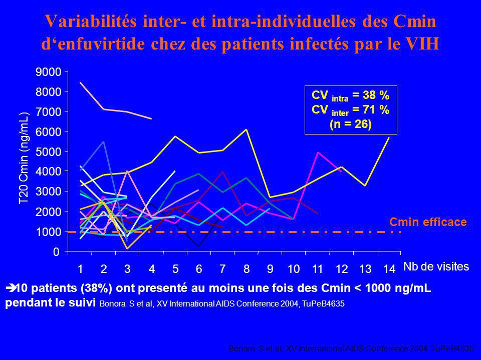 Variabilités inter- et intra-individuelles des Cmin denfuvirtide chez des patients infectés par le VIH Bonora S et al, XV International AIDS Conferenc