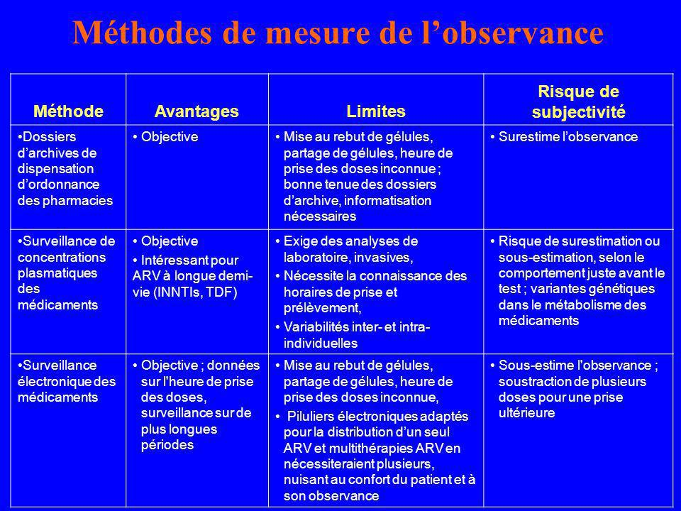 Méthodes de mesure de lobservance MéthodeAvantagesLimites Risque de subjectivité Dossiers darchives de dispensation dordonnance des pharmacies Objecti