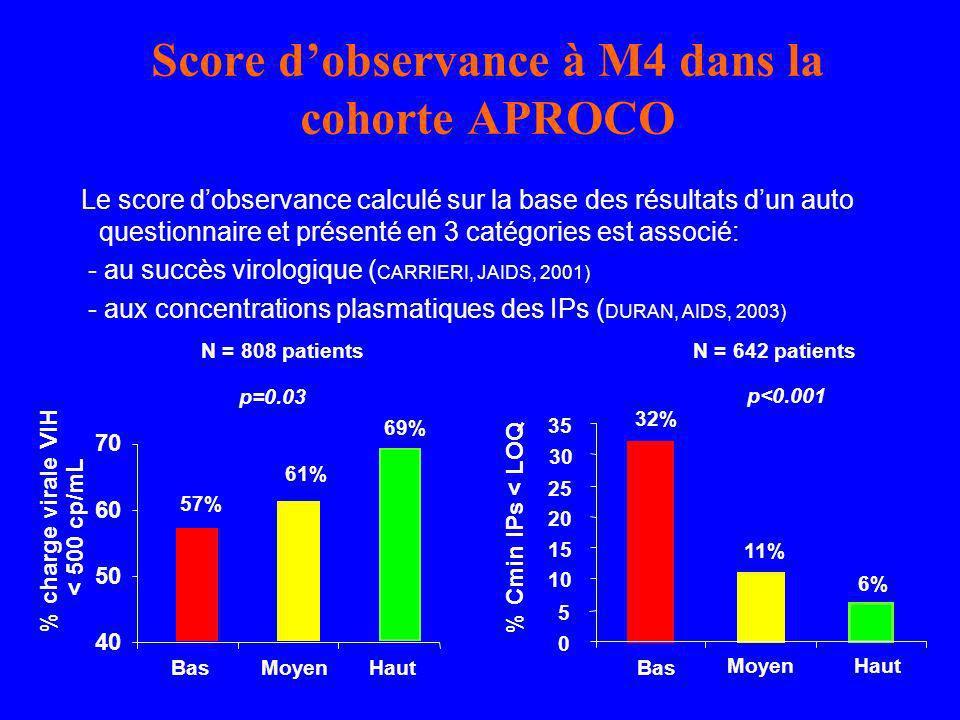 Score dobservance à M4 dans la cohorte APROCO Le score dobservance calculé sur la base des résultats dun auto questionnaire et présenté en 3 catégorie