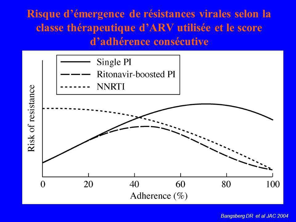 Risque démergence de résistances virales selon la classe thérapeutique dARV utilisée et le score dadhérence consécutive Bangsberg DR et al JAC 2004