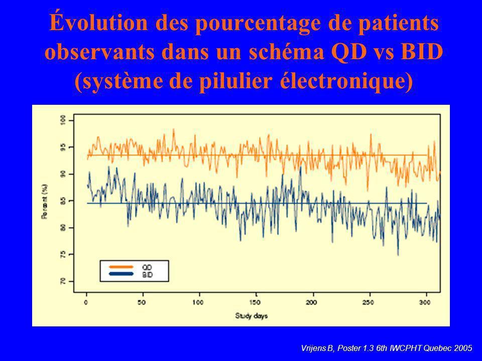 Évolution des pourcentage de patients observants dans un schéma QD vs BID (système de pilulier électronique) Vrijens B, Poster 1.3 6th IWCPHT Quebec 2