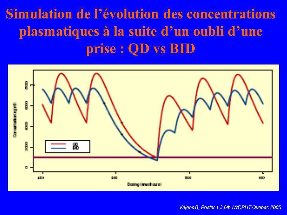 Simulation de lévolution des concentrations plasmatiques à la suite dun oubli dune prise : QD vs BID Vrijens B, Poster 1.3 6th IWCPHT Quebec 2005