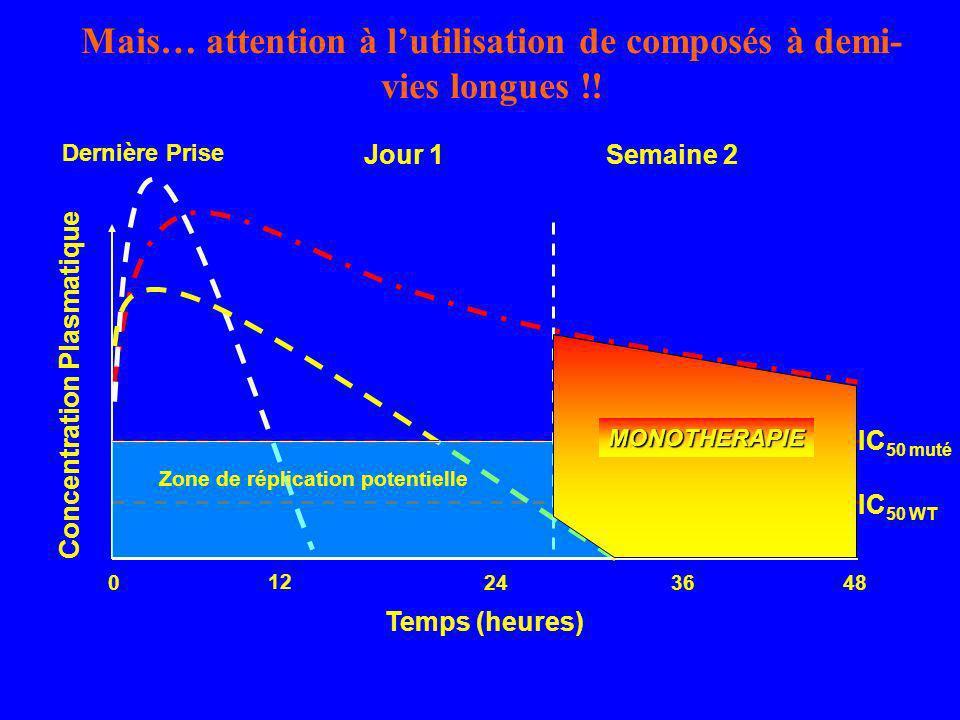 Mais… attention à lutilisation de composés à demi- vies longues !! 0244836 12 Temps (heures) Concentration Plasmatique Dernière Prise Jour 1Semaine 2