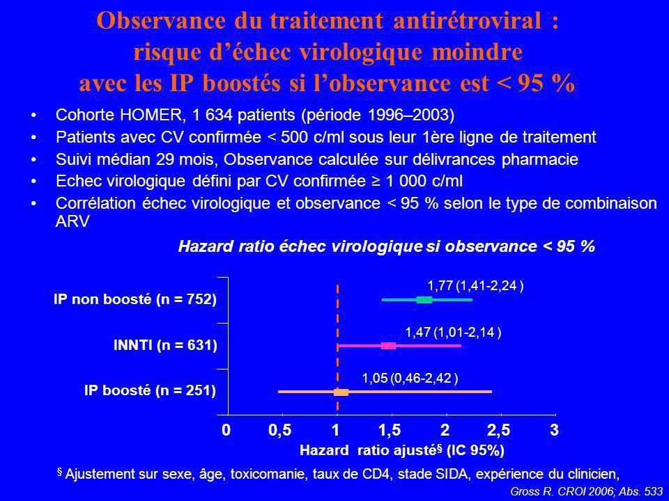 Observance du traitement antirétroviral : risque déchec virologique moindre avec les IP boostés si lobservance est < 95 % Cohorte HOMER, 1 634 patient