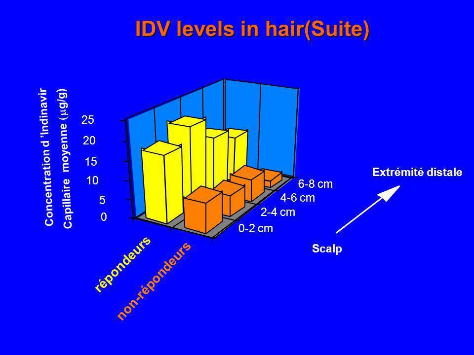 non-répondeurs 0-2 cm 2-4 cm 4-6 cm 6-8 cm 0 5 10 15 20 25 répondeurs Scalp Concentration d Indinavir Capillaire moyenne g/g) Extrémité distale IDV le