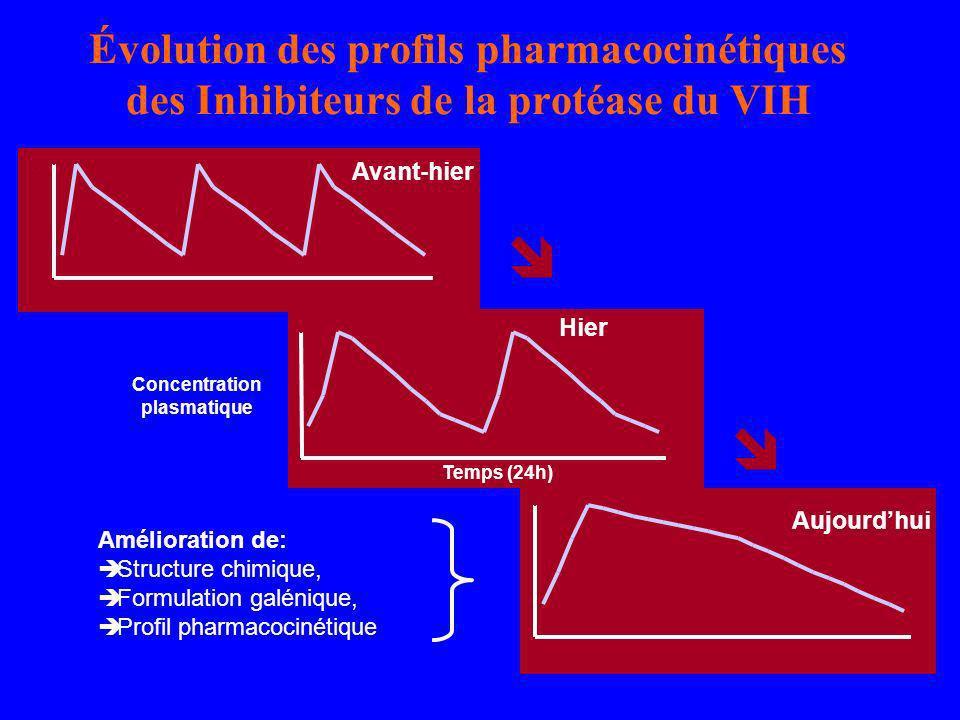 Évolution des profils pharmacocinétiques des Inhibiteurs de la protéase du VIH 0 10 1 0 Aujourdhui 0 1 Avant-hier 10 Hier Concentration plasmatique Te