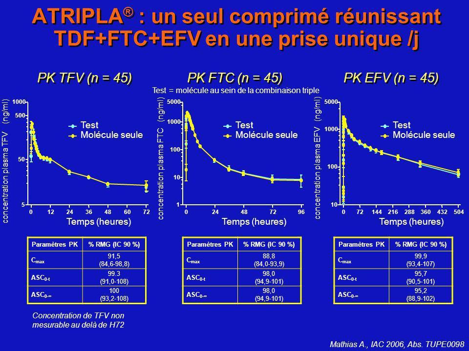 Paramètres PK% RMG (IC 90 %) C max 91,5 (84,6-98,8) ASC 0-t 99.3 (91,0-108) ASC 0- 100 (93,2-108) Paramètres PK% RMG (IC 90 %) C max 88,8 (84,0-93,9)