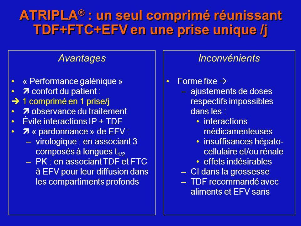 Avantages « Performance galénique » confort du patient : 1 comprimé en 1 prise/j observance du traitement Évite interactions IP + TDF « pardonnance »