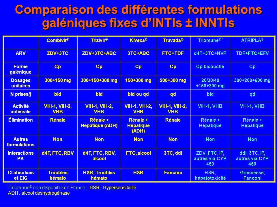 Comparaison des différentes formulations galéniques fixes dINTIs ± INNTIs Combivir ® Trizivir ® Kivexa ® Truvada ® Triomune ® * ATRIPLA ® ARVZDV+3TCZD