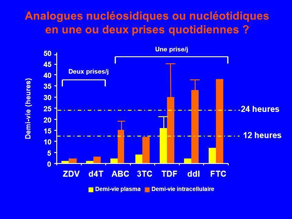 Analogues nucléosidiques ou nucléotidiques en une ou deux prises quotidiennes ? 0 5 10 15 20 25 30 35 40 ZDVd4TABC3TCTDFddIFTC Demi-vie plasmaDemi-vie
