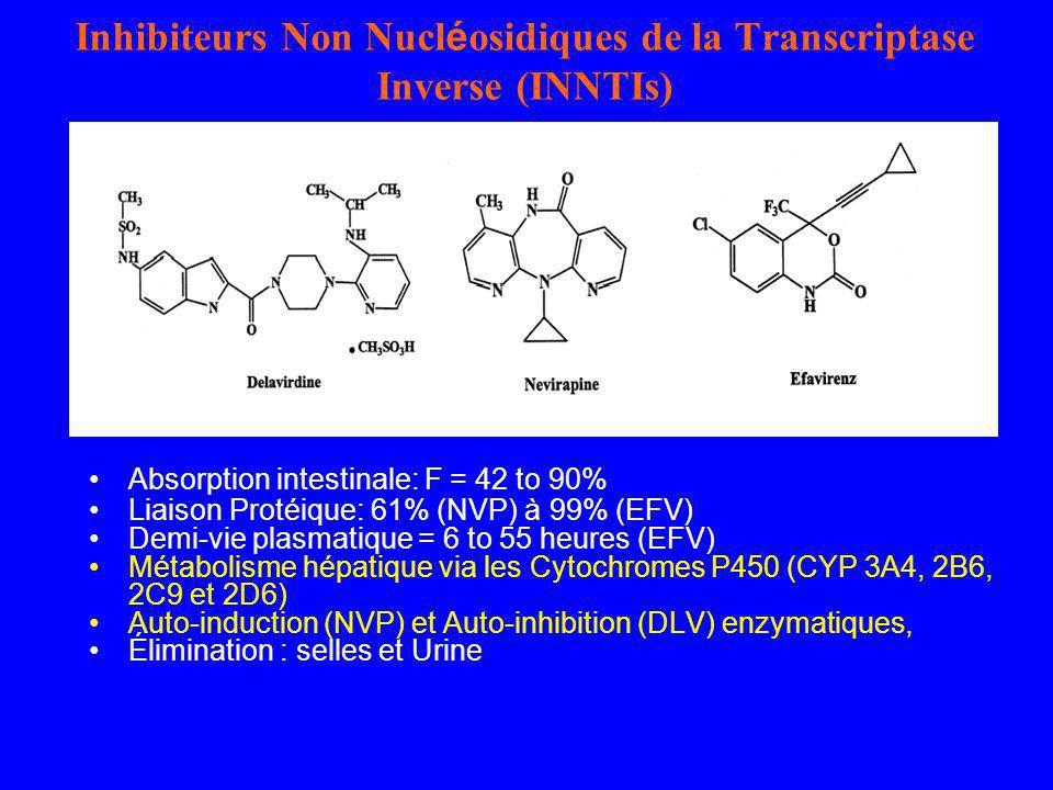 Inhibiteurs Non Nucl é osidiques de la Transcriptase Inverse (INNTIs) Absorption intestinale: F = 42 to 90% Liaison Protéique: 61% (NVP) à 99% (EFV) D