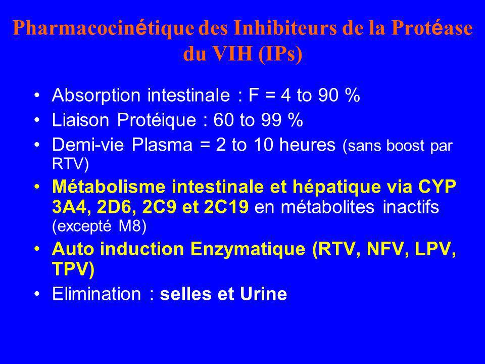 Variabilités inter- et intra-individuelles des Cmin denfuvirtide chez des patients infectés par le VIH Bonora S et al, XV International AIDS Conference 2004, TuPeB4635 0 1000 2000 3000 4000 5000 6000 7000 8000 9000 1234567891011121314 Nb de visites T20 Cmin (ng/mL) CV intra = 38 % CV inter = 71 % (n = 26) Cmin efficace 10 patients (38%) ont presenté au moins une fois des Cmin < 1000 ng/mL pendant le suivi Bonora S et al, XV International AIDS Conference 2004, TuPeB4635