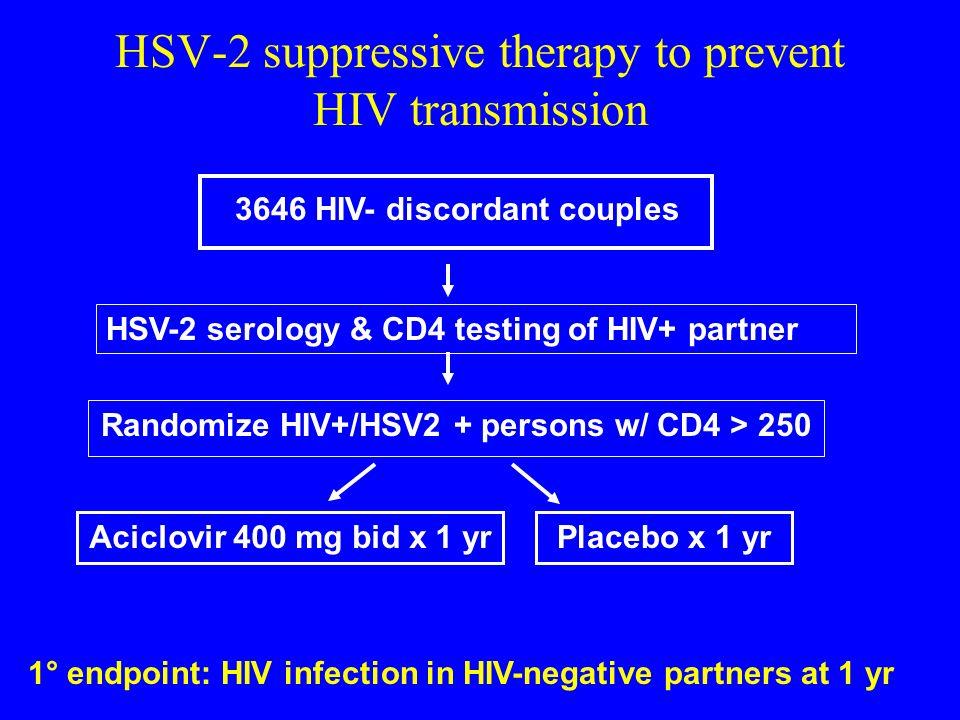 3646 HIV- discordant couples Aciclovir 400 mg bid x 1 yrPlacebo x 1 yr Randomize HIV+/HSV2 + persons w/ CD4 > 250 1° endpoint: HIV infection in HIV-ne