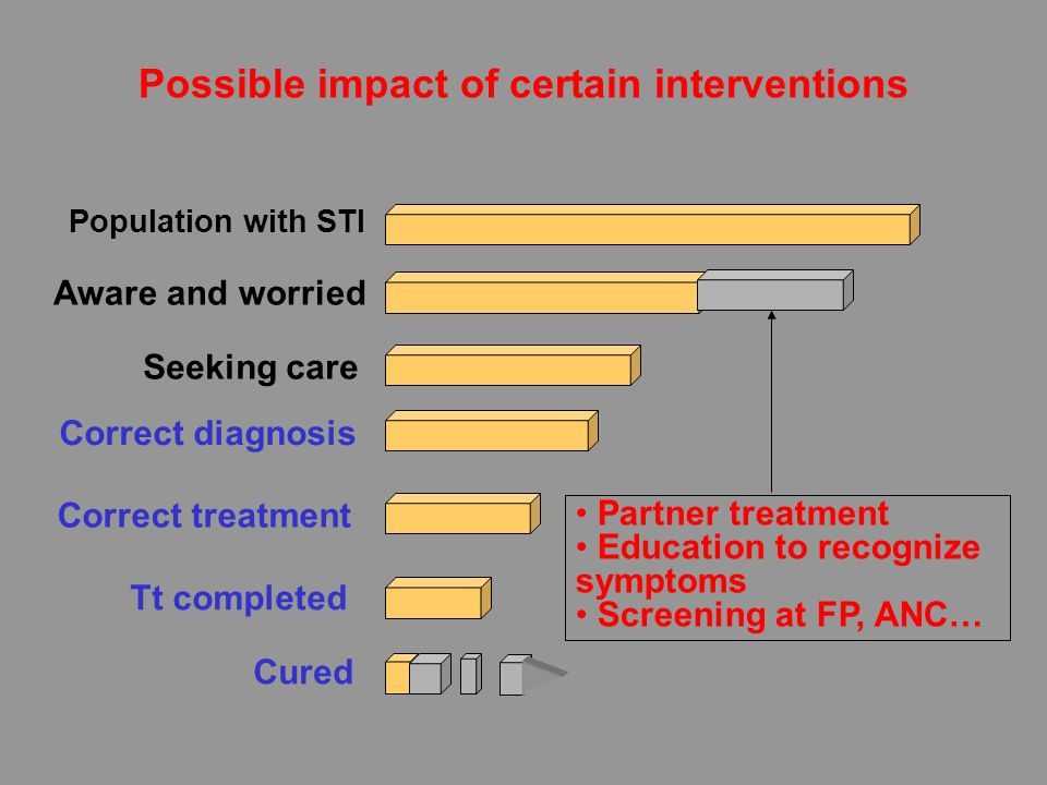 Possible impact of certain interventions Population with STI Aware and worried Seeking care Correct treatment Tt completed Cured Correct diagnosis Par