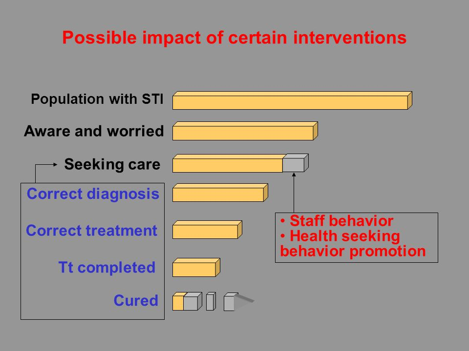 Possible impact of certain interventions Population with STI Aware and worried Seeking care Correct treatment Tt completed Cured Correct diagnosis Sta