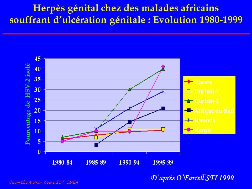 Herpès génital chez des malades africains souffrant dulcération génitale : Evolution 1980-1999 Pourcentage de HSV-2 isolé Daprès OFarrell STI 1999 Jea