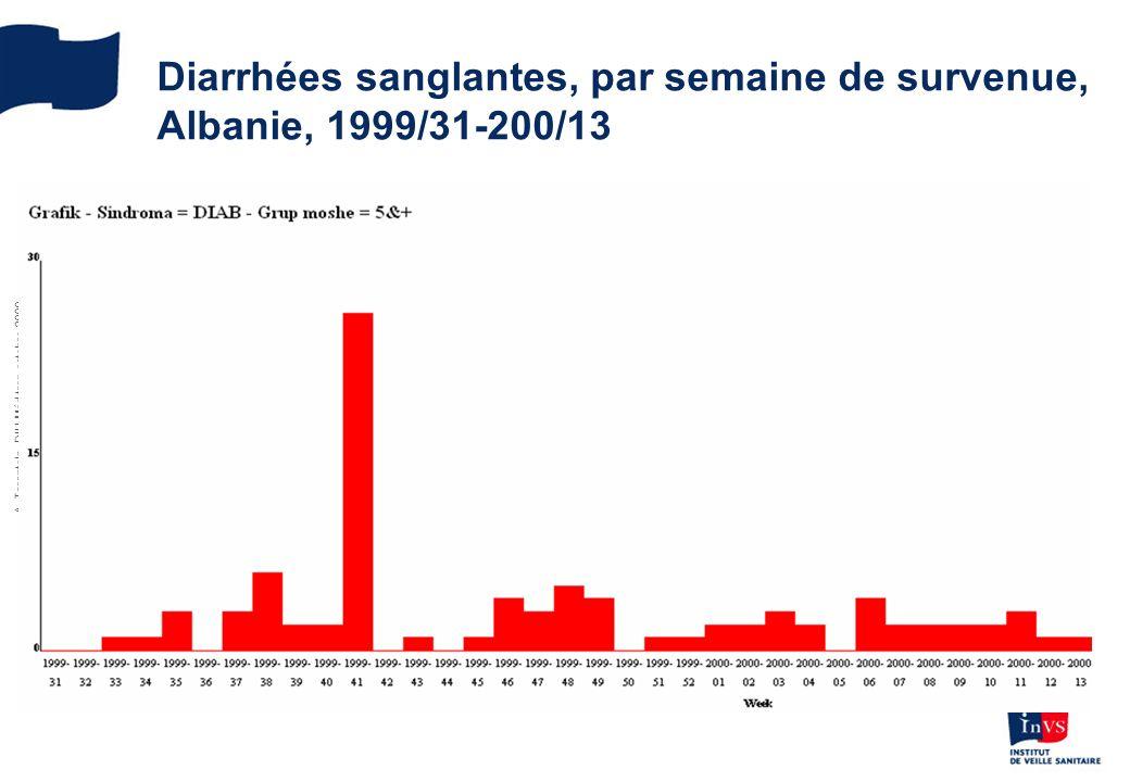 A. Tarantola, DIU Méd trop octobre 2009 Diarrhées sanglantes, par semaine de survenue, Albanie, 1999/31-200/13