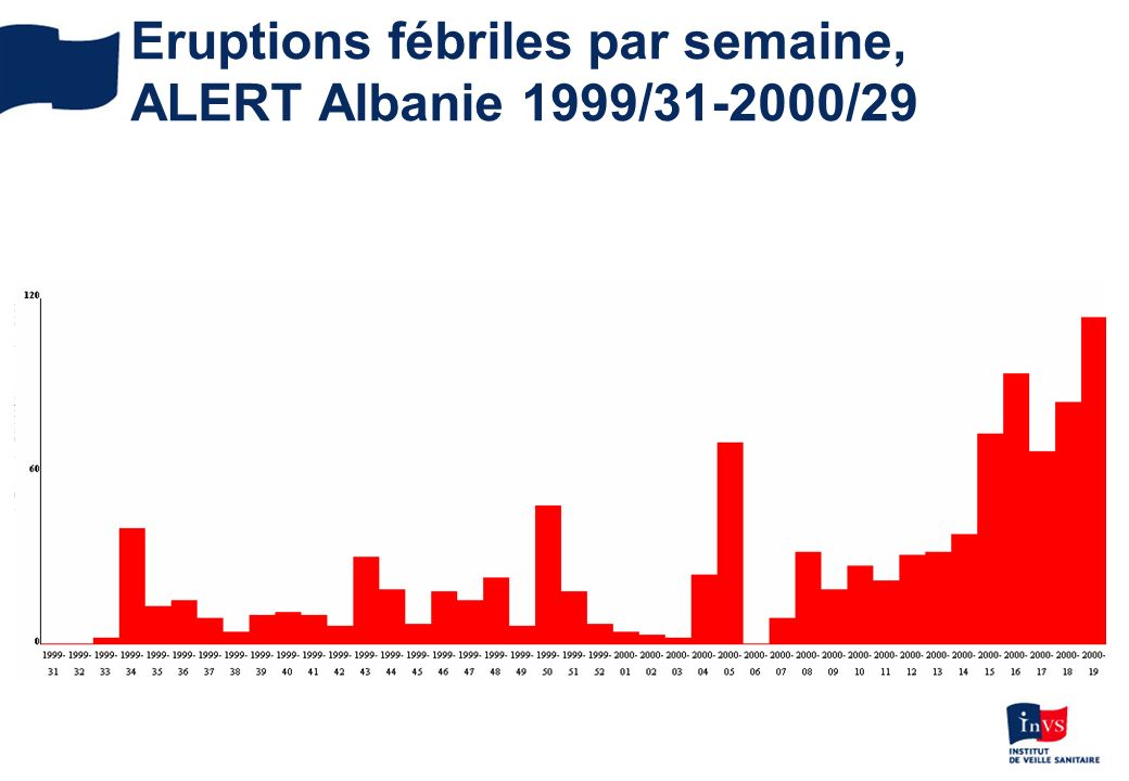 A. Tarantola, DIU Méd trop octobre 2009 Eruptions fébriles par semaine, ALERT Albanie 1999/31-2000/29