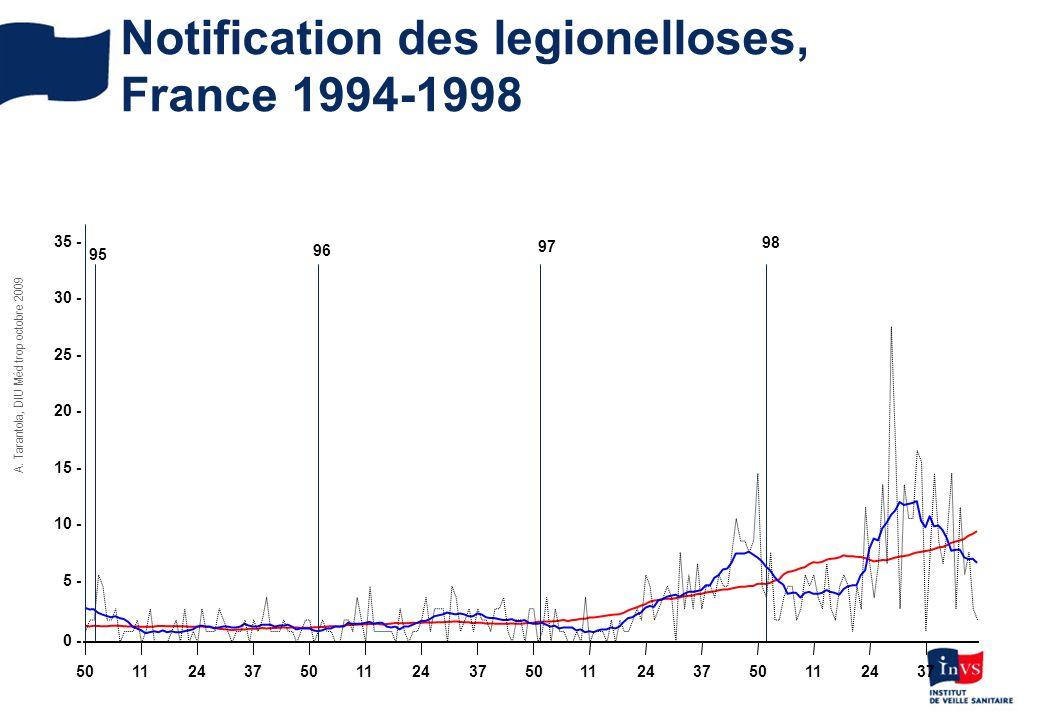 A. Tarantola, DIU Méd trop octobre 2009 Notification des legionelloses, France 1994-1998