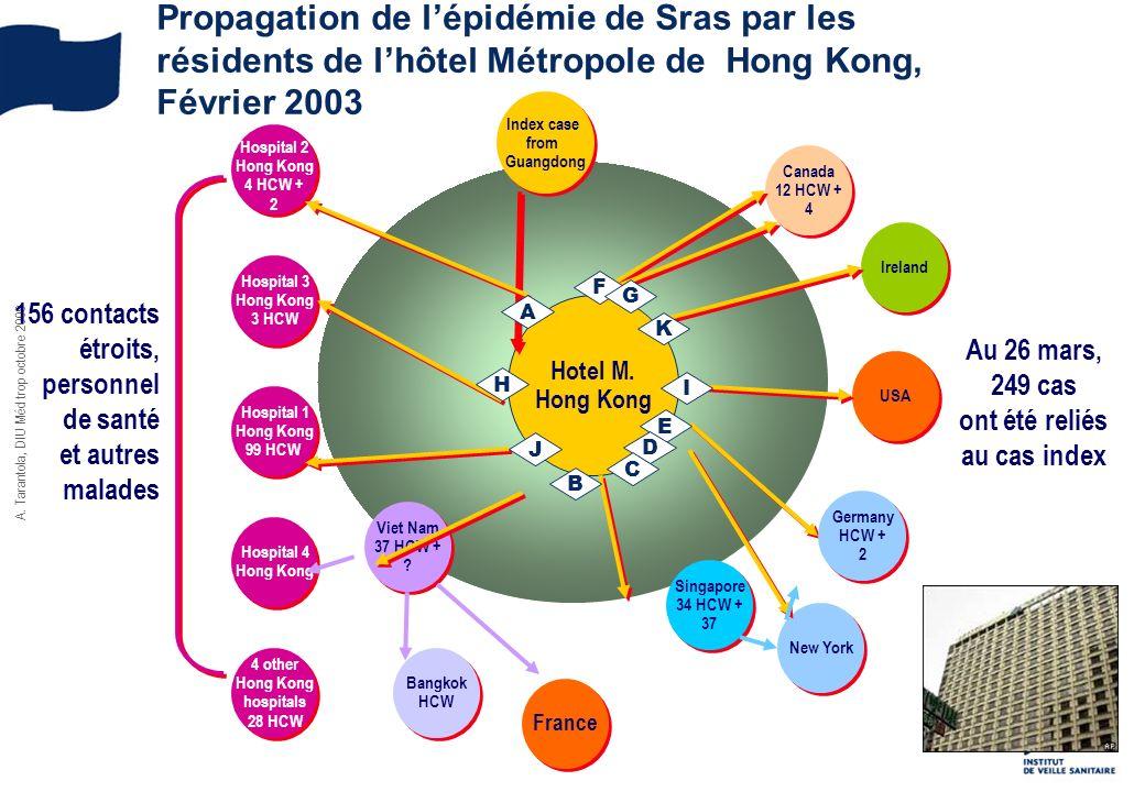 156 contacts étroits, personnel de santé et autres malades Index case from Guangdong Index case from Guangdong Hospital 2 Hong Kong 4 HCW + 2 Hospital