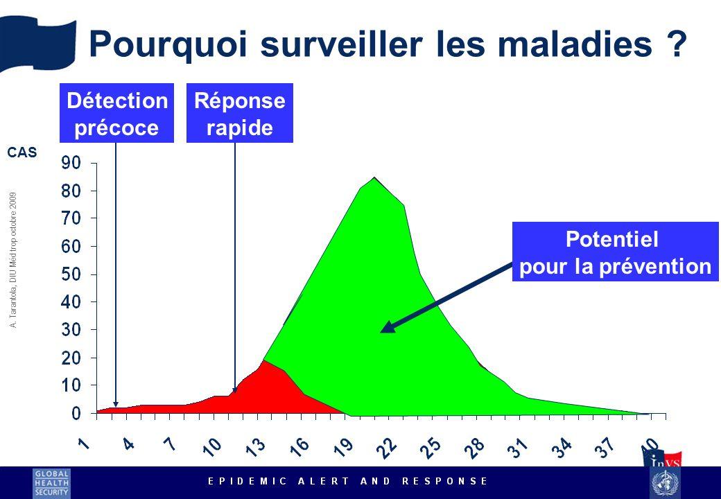 A. Tarantola, DIU Méd trop octobre 2009 CAS Réponse rapide Détection précoce Potentiel pour la prévention Pourquoi surveiller les maladies ?