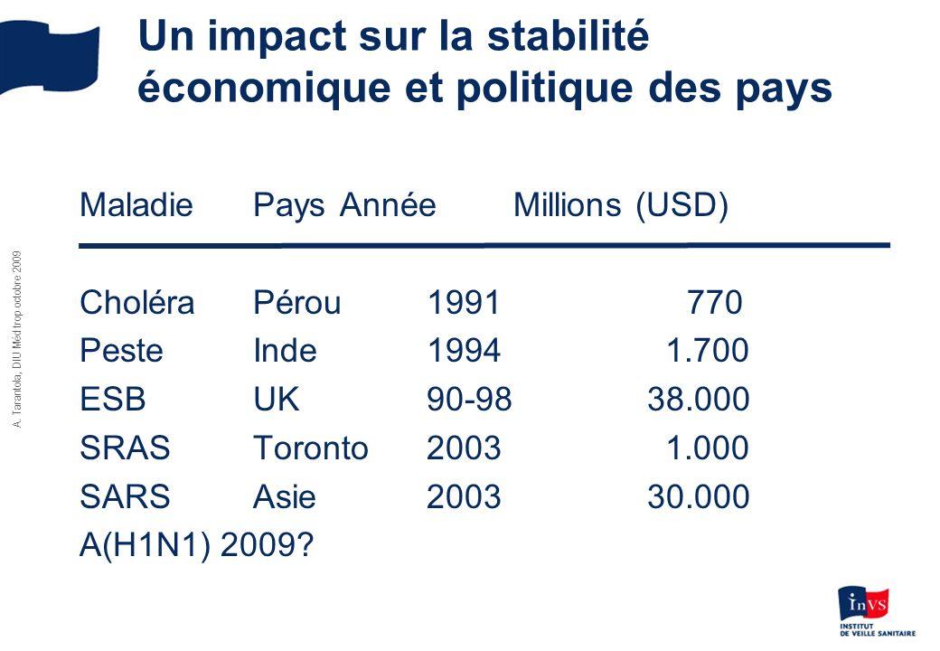A. Tarantola, DIU Méd trop octobre 2009 Un impact sur la stabilité économique et politique des pays MaladiePays AnnéeMillions (USD) CholéraPérou1991 7