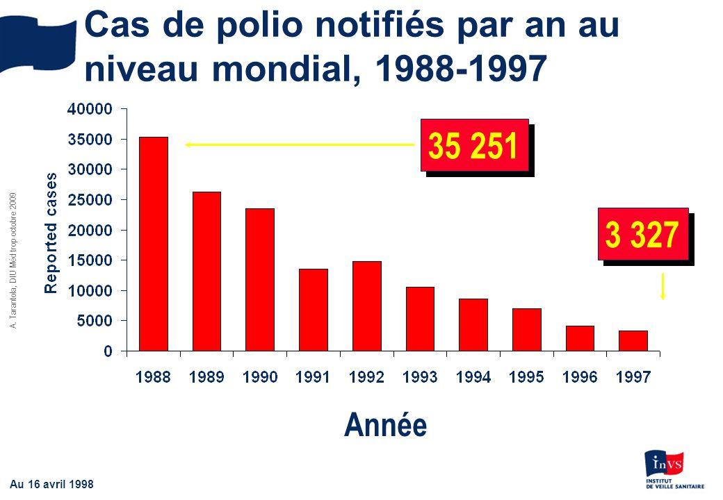 A. Tarantola, DIU Méd trop octobre 2009 Cas de polio notifiés par an au niveau mondial, 1988-1997 3 327 35 251 Année Au 16 avril 1998