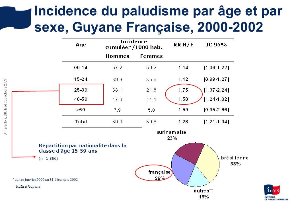 A. Tarantola, DIU Méd trop octobre 2009 Incidence du paludisme par âge et par sexe, Guyane Française, 2000-2002 * du 1er janvier 2000 au 31 décembre 2