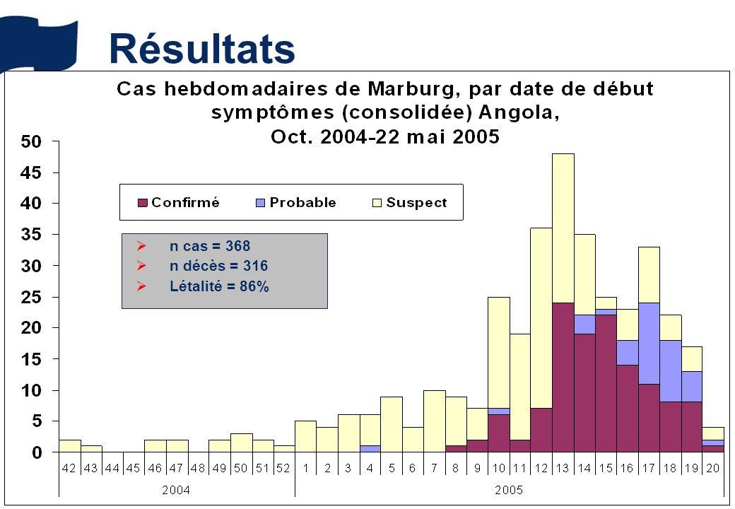 A. Tarantola, Sri Lanka Symposium March 2007 Résultats n cas = 368 n décès = 316 Létalité = 86%