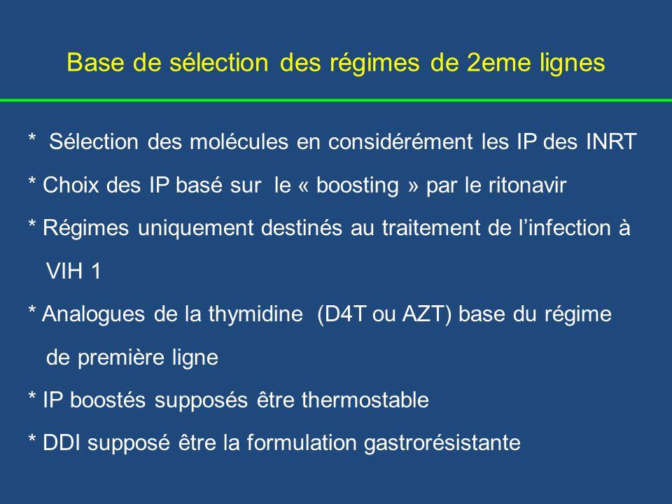 Base de sélection des inhibiteurs de protéase * IDV/RTV: - moins bien toléré (800/100), pb dobservance, defficacité - Envisager, dose réduite (400/100) * SQV/RTV: - moins puissant que autres IP « boostés » - grand nombre de comprimés à prendre - adhérence optimisé par formulation à 500 mg Tipranavir et darunavir non discutés (considérés comme salvage therapy)