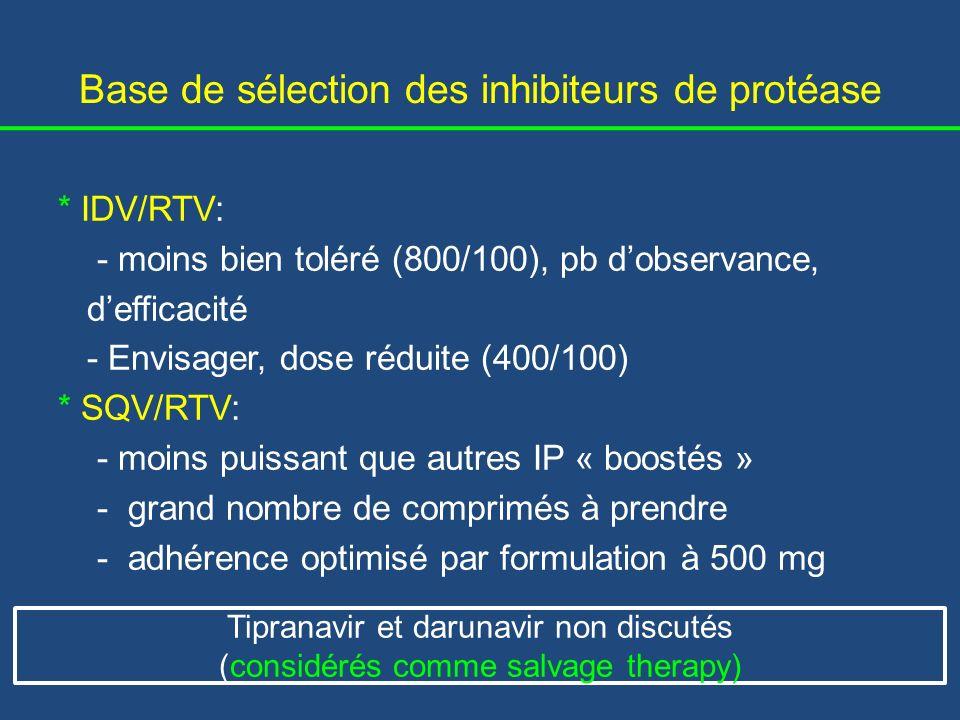 Base de sélection des inhibiteurs de protéase * LPV/RTV: - seul IP disponible en FDC, thermostable - anormale des lipides * ATV/RTV: - hyperbilirubinémie - meilleur profil lipidique que LPV/RTV * FPV/RTV - pas largement commercialisé en pays à ressources limitées - ES majeurs: diarrhée et rash