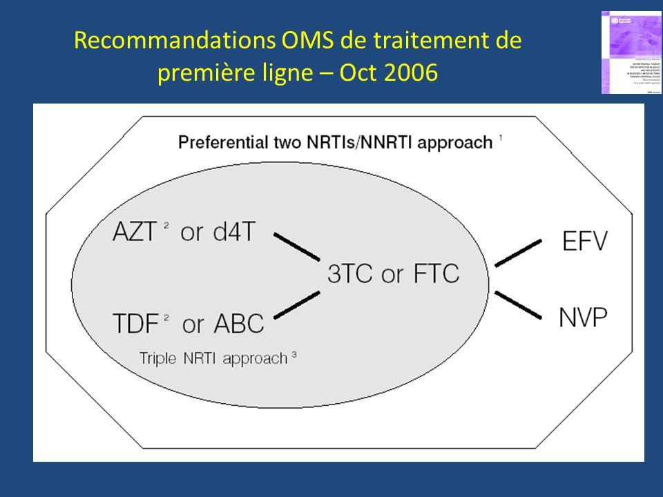 ZDV or D4T + 3TC or FTC + NVP ou EFV ABC+3TC or FTC+ NVP ou EFV ZDV or D4T + 3TC or FTC + ABC ddI + ABC+ PI/r ddI + ZDV + PI/r NVP or EFV + PI/r 1ere ligne 2eme ligne
