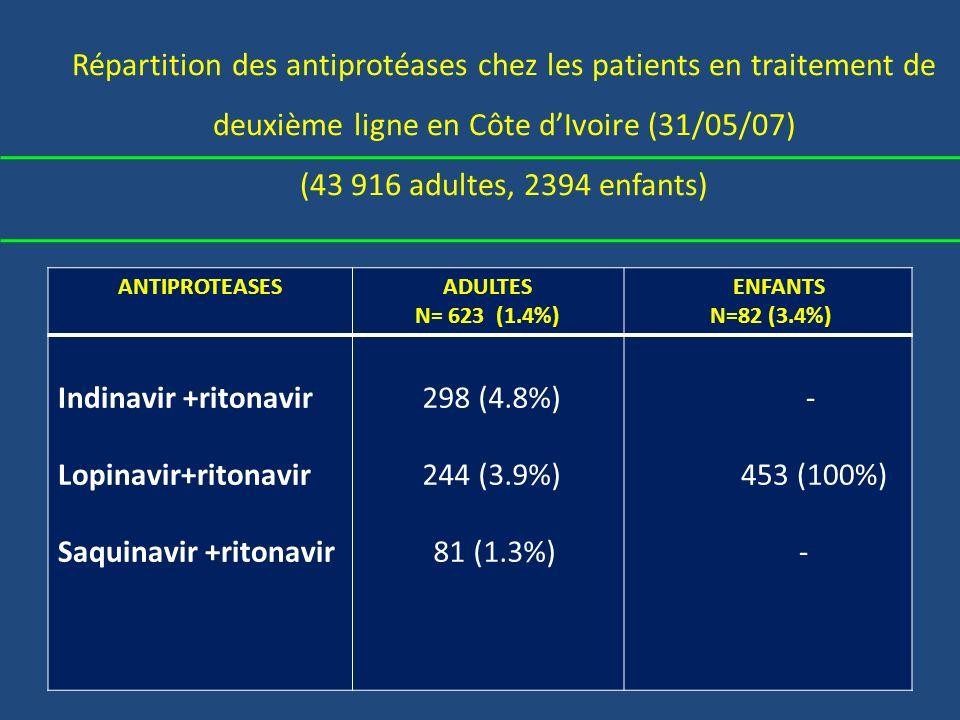 Répartition des antiprotéases chez les patients en traitement de deuxième ligne en Côte dIvoire (31/05/07) (43 916 adultes, 2394 enfants) ANTIPROTEASESADULTES N= 623 (1.4%) ENFANTS N=82 (3.4%) Indinavir +ritonavir Lopinavir+ritonavir Saquinavir +ritonavir 298 (4.8%) 244 (3.9%) 81 (1.3%) - 453 (100%) -