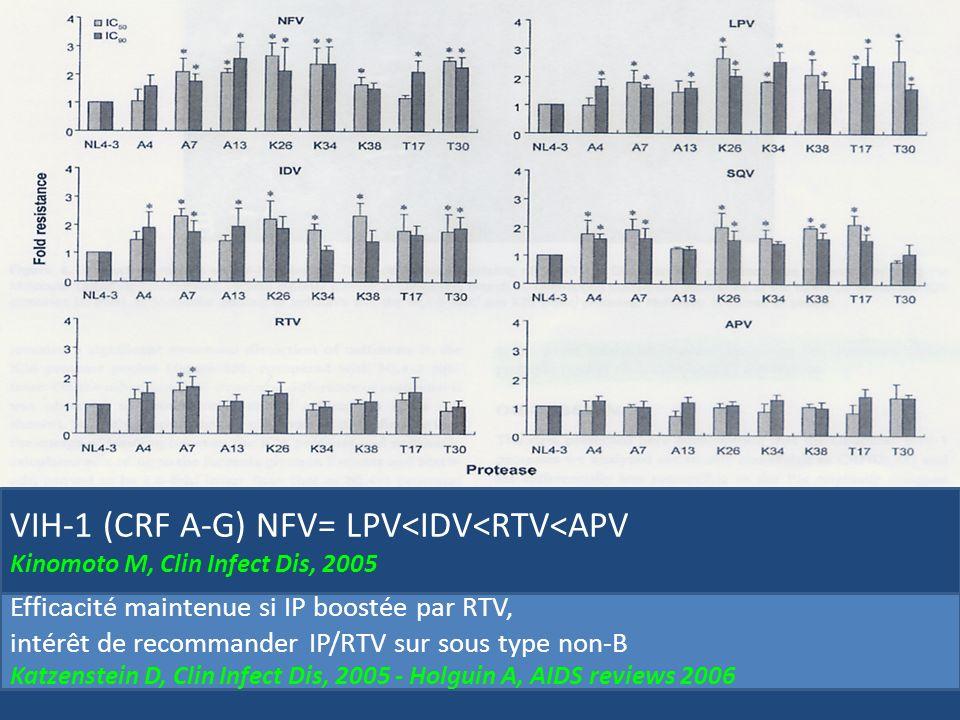 Evolution du taux de cd4 moyen Efficacité immunologique IDV/RTV vs LPV RTV (expérience SMIT, Abidjan) Tanon A, IVèmes journées francophones VIH/SIDA, Paris 2007 IDV/RTV CD4=157.5 LPV/RTV CD4=157.7 LPV/RTV + 93.6 LPV/RTV + 194.1 IDV/RTV + 79 IDV/RTV + 161