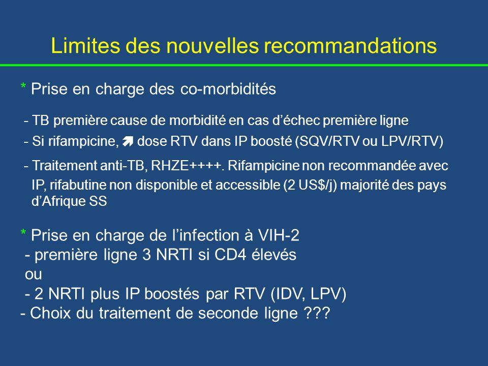 Activité des IP sur le VIH-2 (CI 50) (Virus sauvage) * Atazanavir * Amprénavir * Darunavir * Indinavir** * Lopinavir** * Nelfinavir** * Ritonavir** * Saquinavir** 34 ± 3 855 ± 55 9 ± 2 65 ± 5 35 ± 2 281 ± 32 421 ± 10 3.6 ± 0.6 ** IP disponibles en Afrique de lOuest Masse S, Antimicrob Agents Chemother, 2007