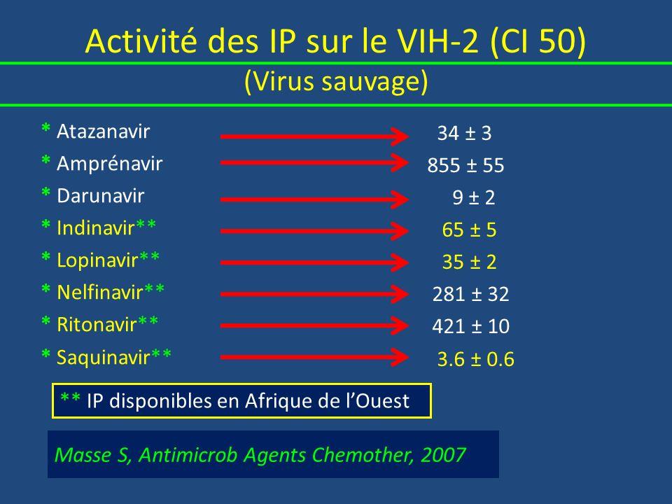 Activité des IP sur le VIH-2 (CI 50) (Virus mutés) Masse S, Antimicrob Agents Chemother, 2007 * Atazanavir * Amprénavir * Darunavir * Indinavir** * Lopinavir** * Nelfinavir** * Ritonavir** * Saquinavir** 20 ± 1 583 ± 28 6 ± 0.4 52 ± 5 28 ± 1 199 ± 9 310 ± 23 2.2 ± 0.1 G17N 5 ± 0.5 630 ± 118 10 ± 1 34 ± 5 340 ± 15 177 ± 17 115 ± 6 0.2 ± 0.2 G17NV47A Lopinavir IP, première ligne sur VIH-2 et Dual.