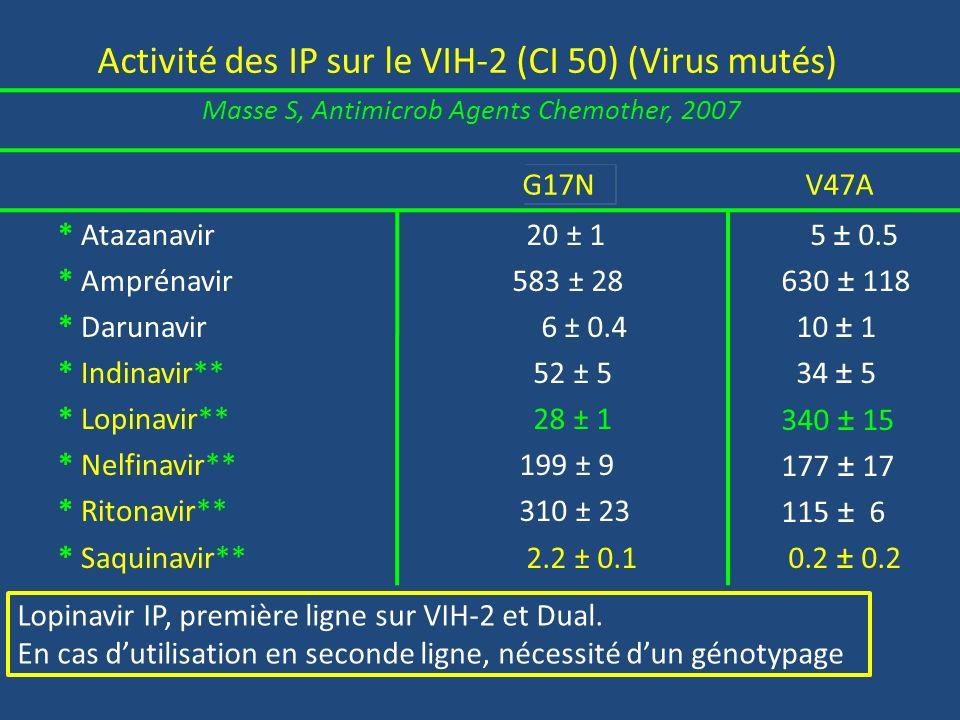 Activité des IP sur le VIH-2 (CI 50) (Virus mutés) Masse S, Antimicrob Agents Chemother, 2007 * Atazanavir * Amprénavir * Darunavir * Indinavir** * Lo