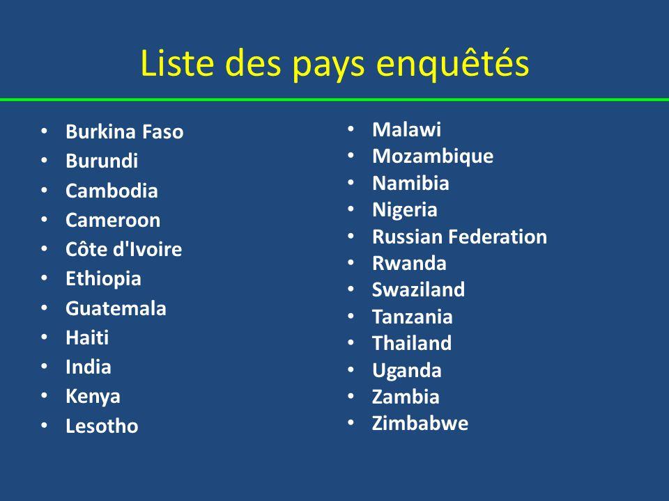 Liste des pays enquêtés Burkina Faso Burundi Cambodia Cameroon Côte d'Ivoire Ethiopia Guatemala Haiti India Kenya Lesotho Malawi Mozambique Namibia Ni