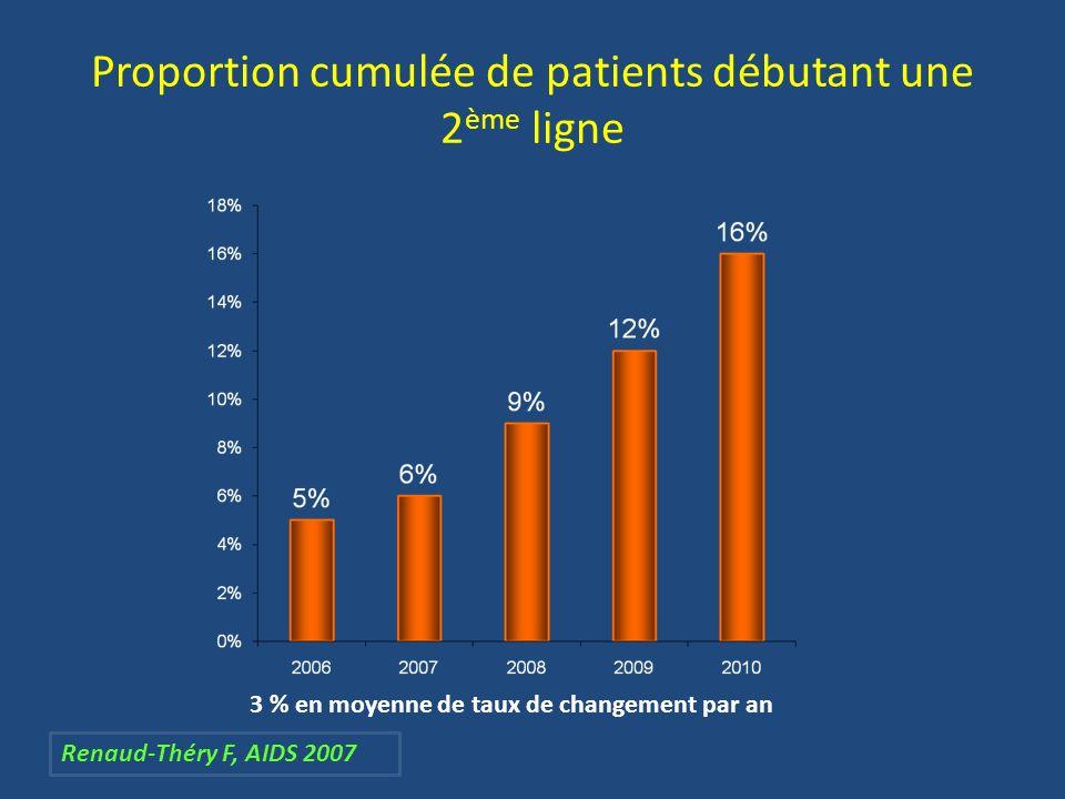 Proportion cumulée de patients débutant une 2 ème ligne 3 % en moyenne de taux de changement par an Renaud-Théry F, AIDS 2007