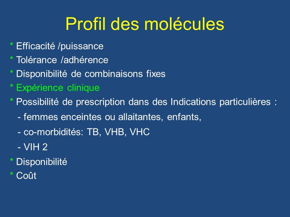 Profil des molécules * Efficacité /puissance * Tolérance /adhérence * Disponibilité de combinaisons fixes * Expérience clinique * Possibilité de presc