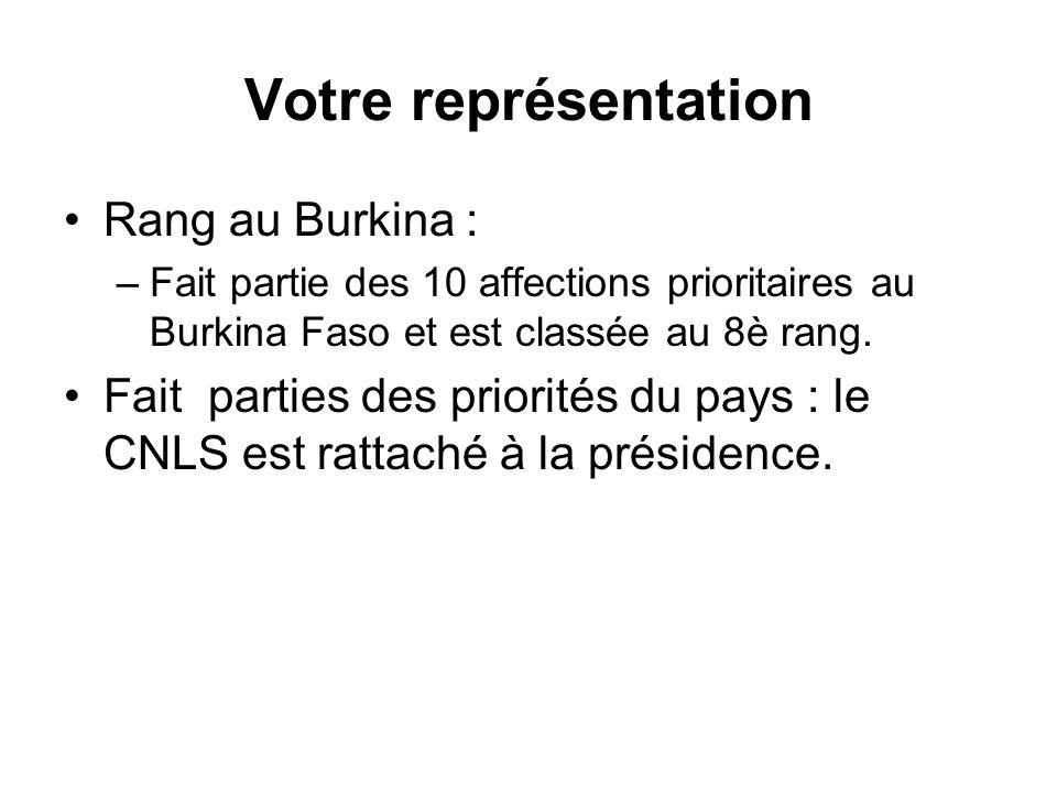 Votre représentation Rang au Burkina : –Fait partie des 10 affections prioritaires au Burkina Faso et est classée au 8è rang. Fait parties des priorit