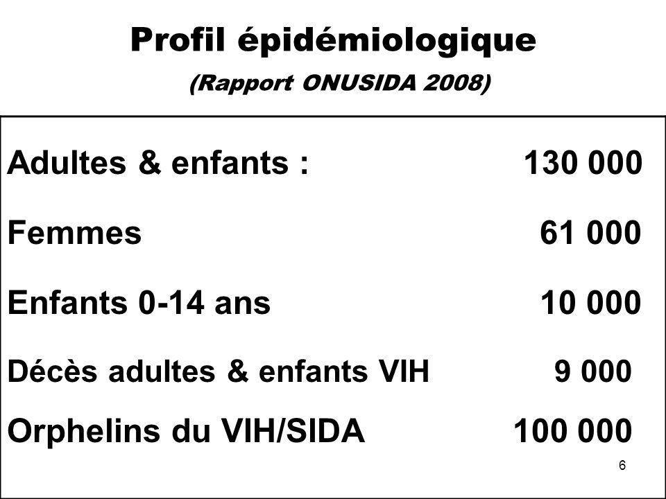 6 Profil épidémiologique (Rapport ONUSIDA 2008) Adultes & enfants : 130 000 Femmes 61 000 Enfants 0-14 ans 10 000 Décès adultes & enfants VIH 9 000 Or
