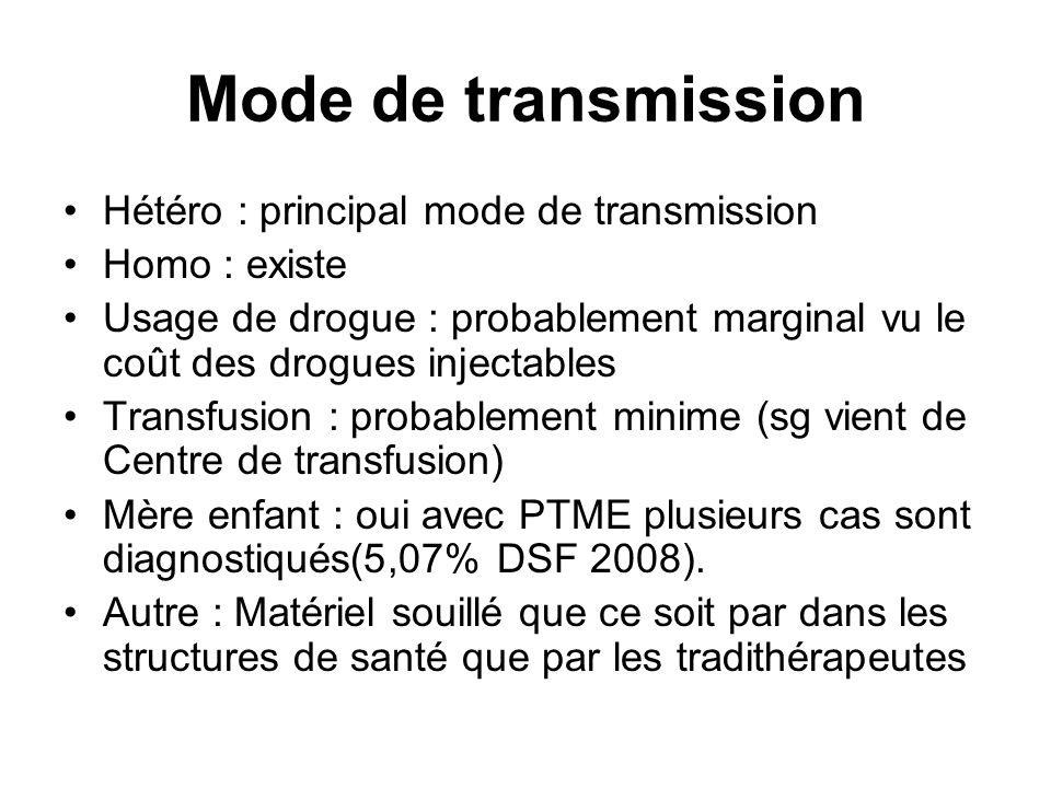 Mode de transmission Hétéro : principal mode de transmission Homo : existe Usage de drogue : probablement marginal vu le coût des drogues injectables