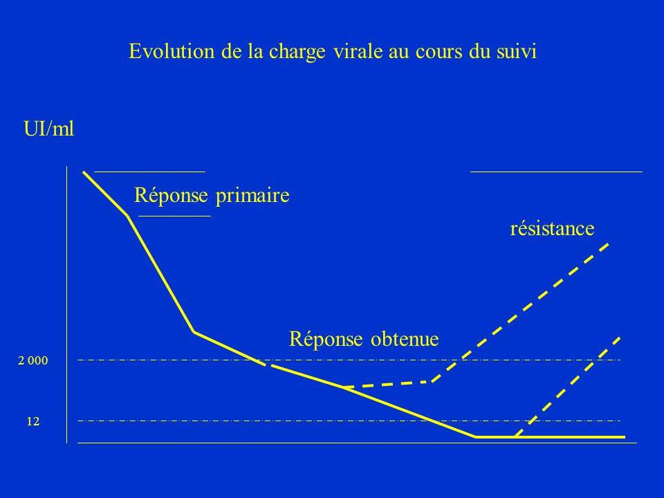 2 000 Evolution de la charge virale au cours du suivi résistance 12 Réponse primaire Réponse obtenue UI/ml