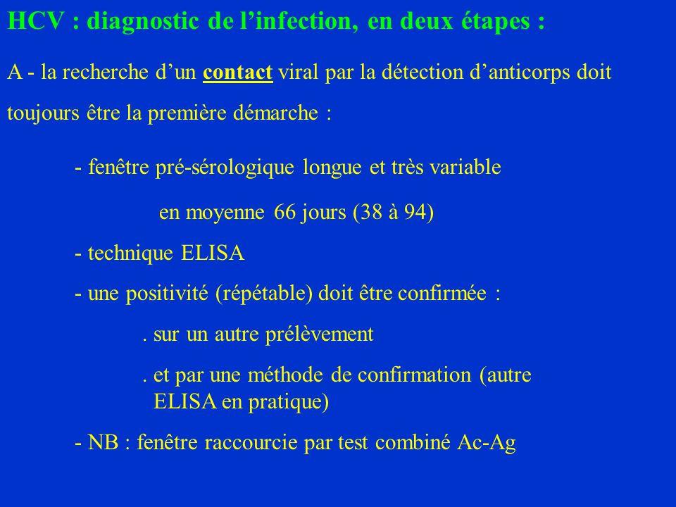 HCV : diagnostic de linfection, en deux étapes : A - la recherche dun contact viral par la détection danticorps doit toujours être la première démarche : - fenêtre pré-sérologique longue et très variable en moyenne 66 jours (38 à 94) - technique ELISA - une positivité (répétable) doit être confirmée :.