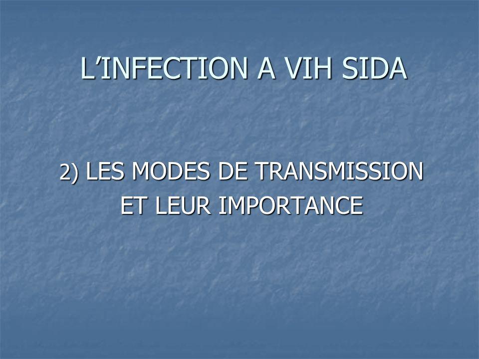 LINFECTION A VIH SIDA 2) LES MODES DE TRANSMISSION ET LEUR IMPORTANCE