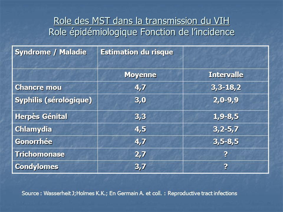 Role des MST dans la transmission du VIH Role épidémiologique Fonction de lincidence Syndrome / Maladie Estimation du risque MoyenneIntervalle Chancre